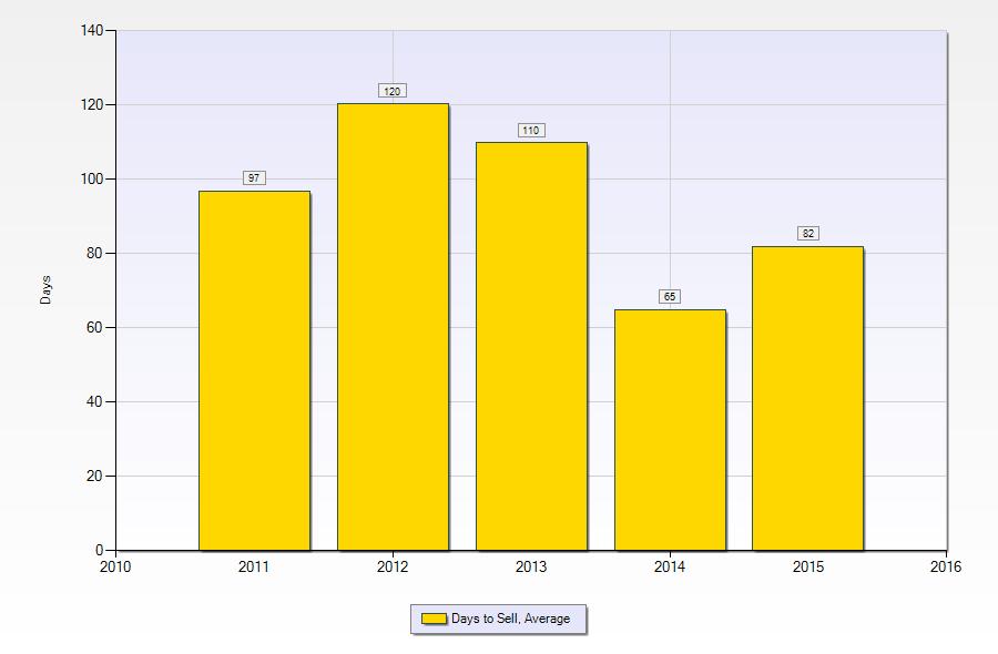 Gretna LA Real Estate | Average days on market
