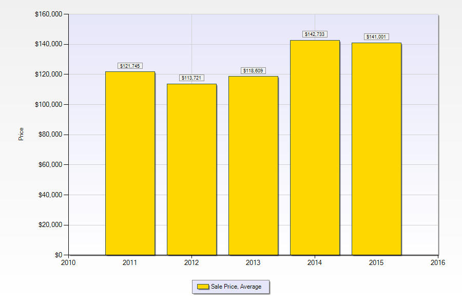 Gretna LA Real Estate | Average home sale prices