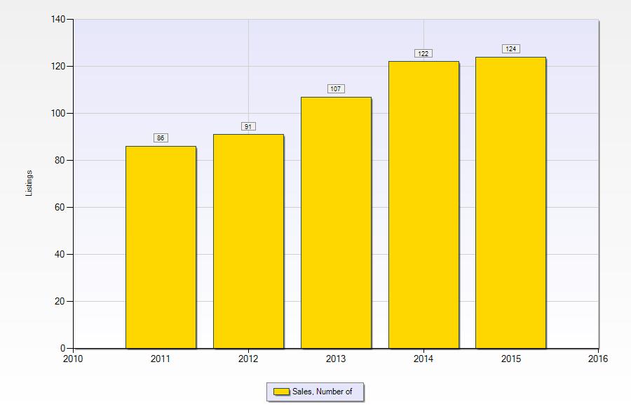 Gretna LA Real Estate | Number of homes sold 2015