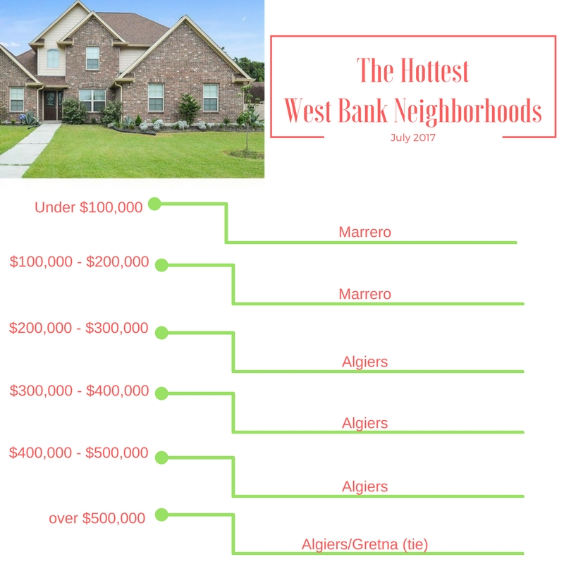 New Orleans West Bank neighborhood home sales