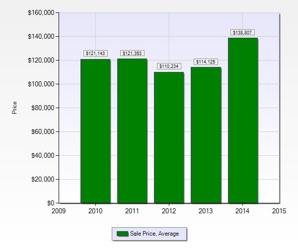 Home sales in Gretna LA 2014