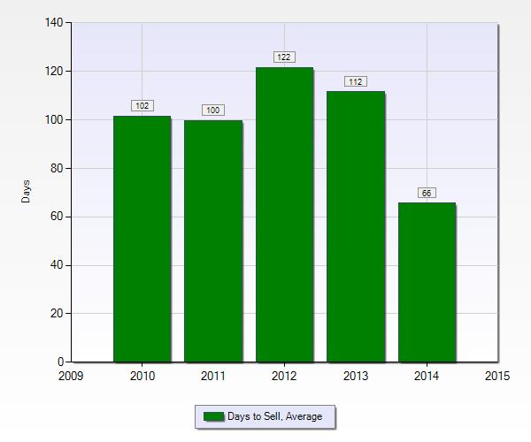 Average days to sell | Gretna LA 2014