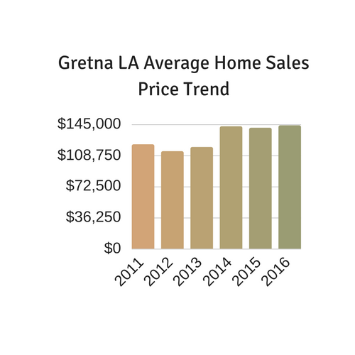 Gretna LA home prices