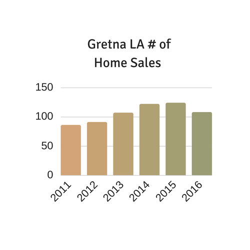 Gretna LA home sales