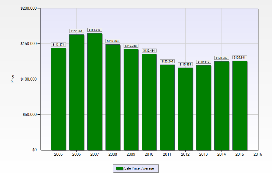 Home prices on the West Bank of Jefferson Parish