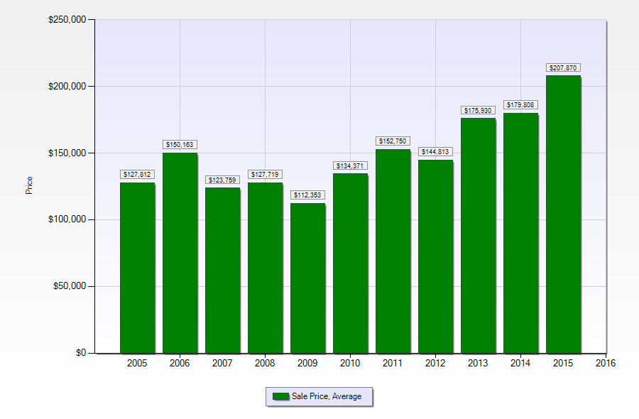 Marigny/Bywater Single family home prices