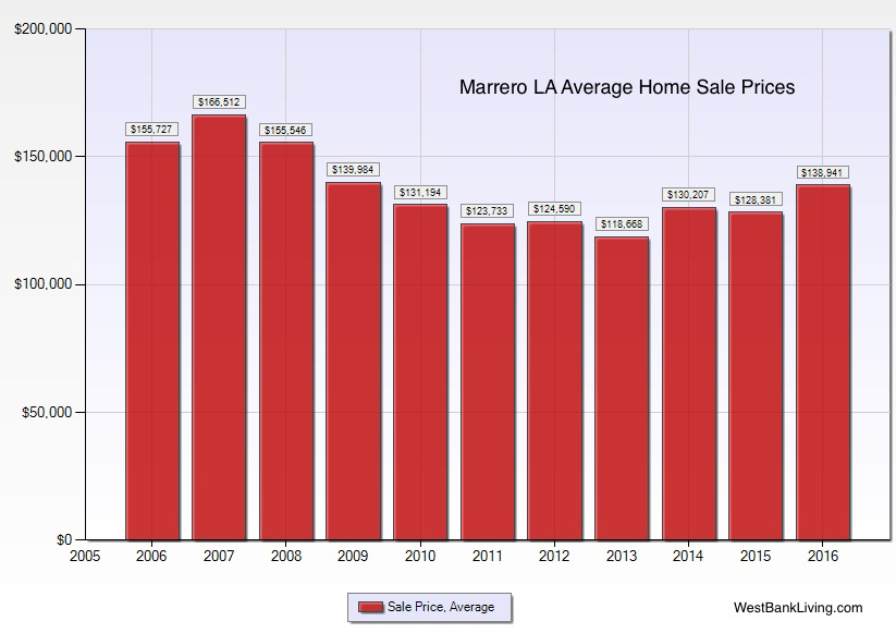 Marrero LA home prices