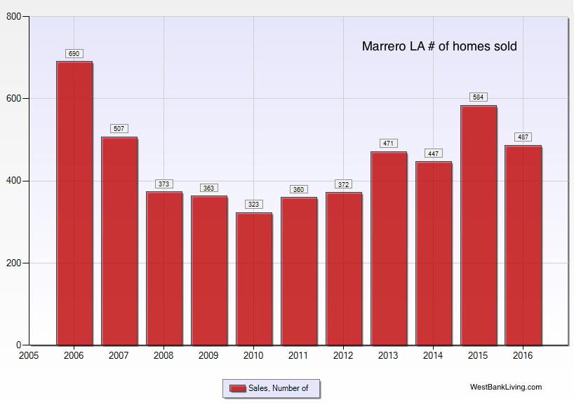 Marrero LA home prices - # homes sold 2016