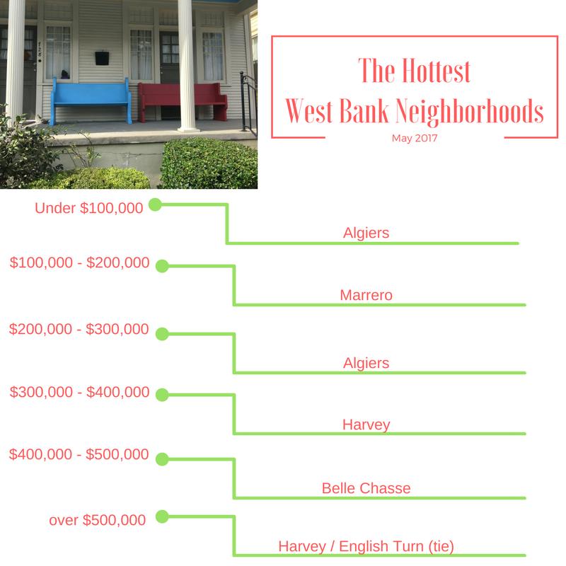 New Orleans West Bank Neighborhoods