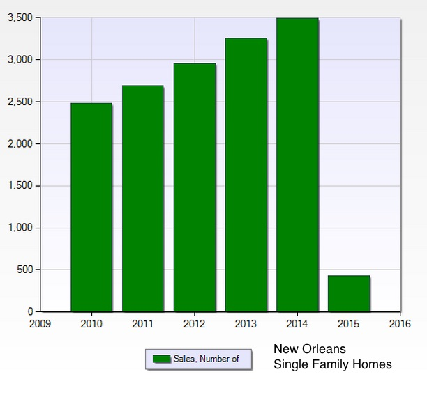 New Orleans Home and Condo Sales
