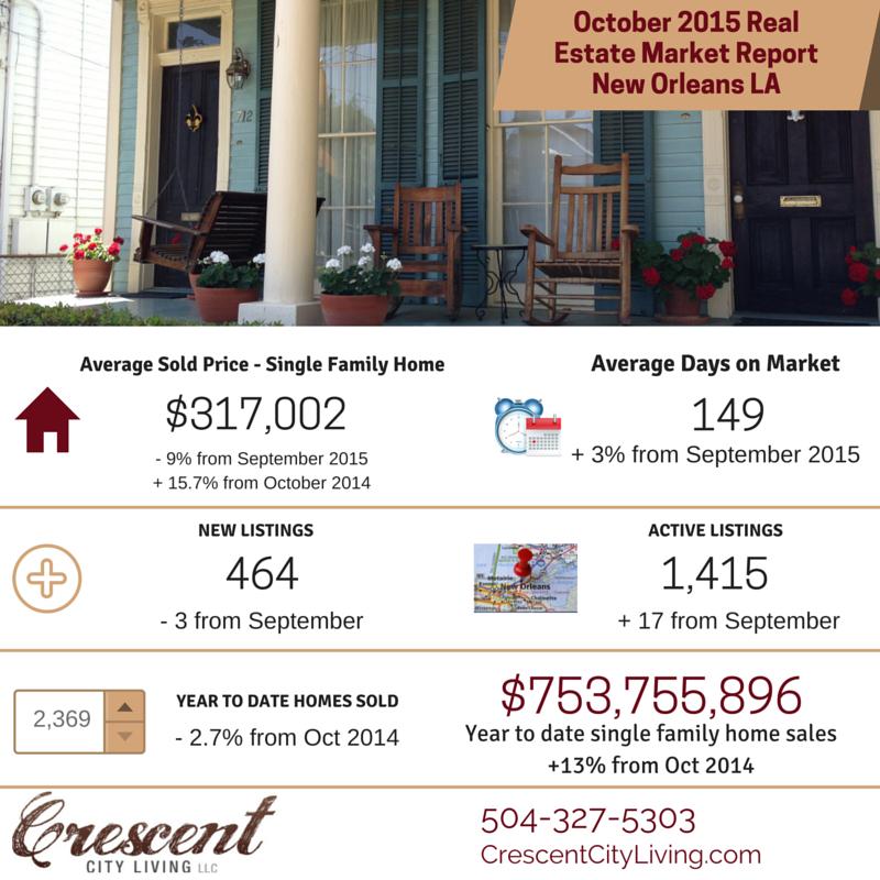 New Orleans real estate market October 2015