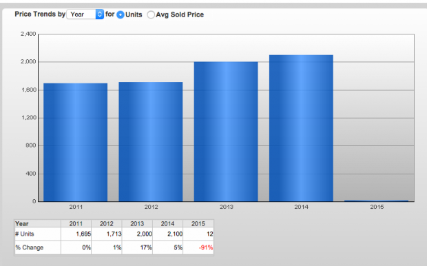 West Bank New Orleans homes sold 2014