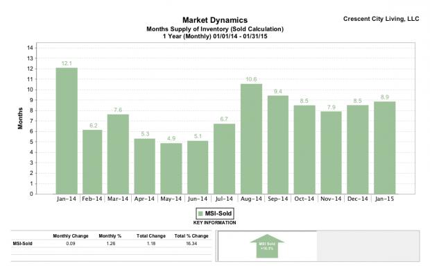 Marrero LA 2014 real estate absorption trends