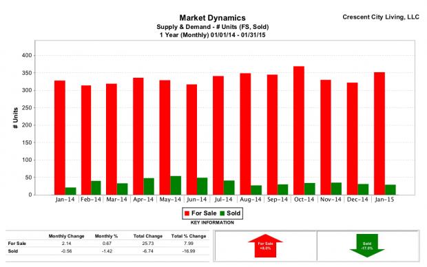 Marrero real estate | Supply and Demand