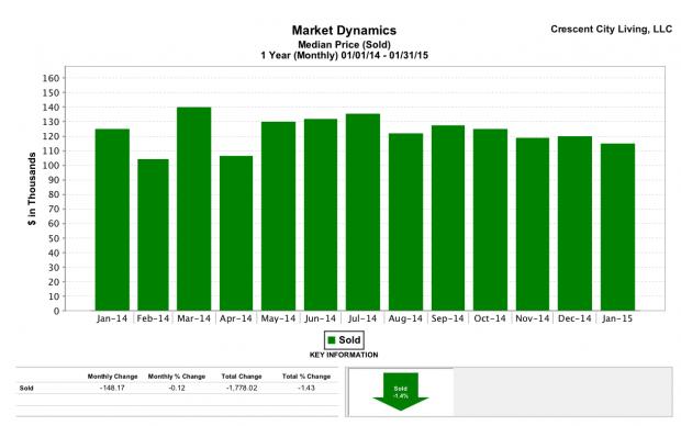 Marrero real estate | Median home prices 2014