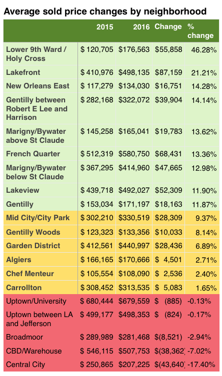 New Orleans neighborhood home prices