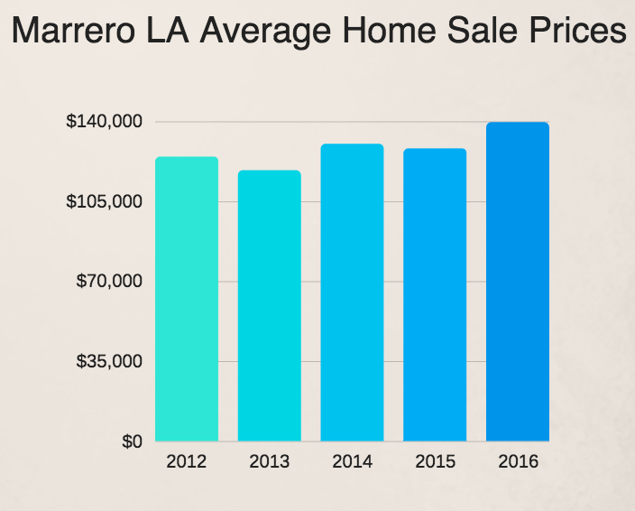 Marrero LA home prices