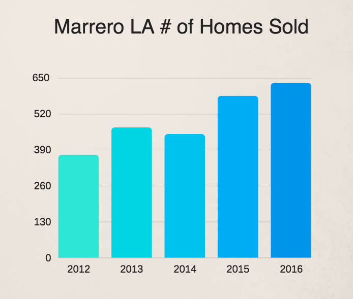 Number of Marrero LA home sales 2016