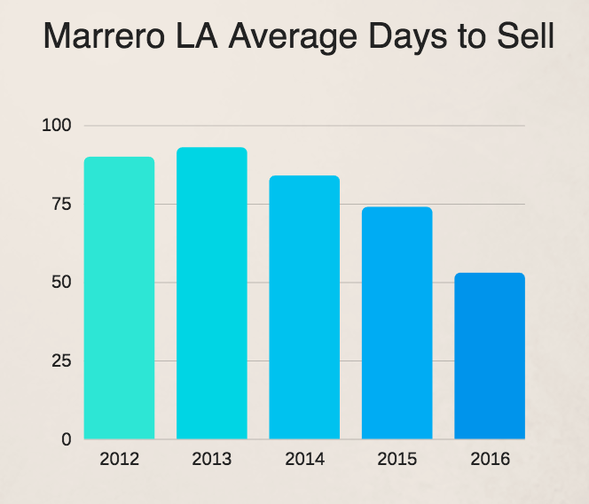Average days to sell a Marrero LA home