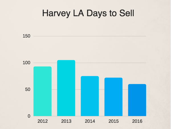 Average days to sell a Harvey LA home
