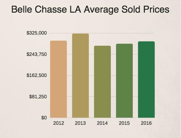 Belle Chasse LA home prices 2016