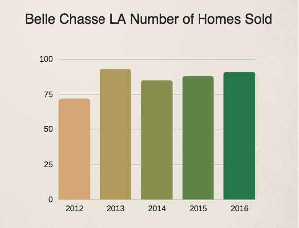 Belle Chasse LA Home Sales