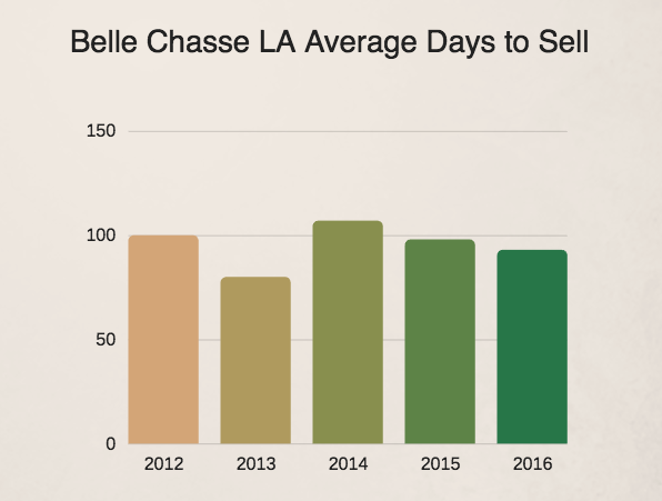 Belle Chasse LA days to sell 2016