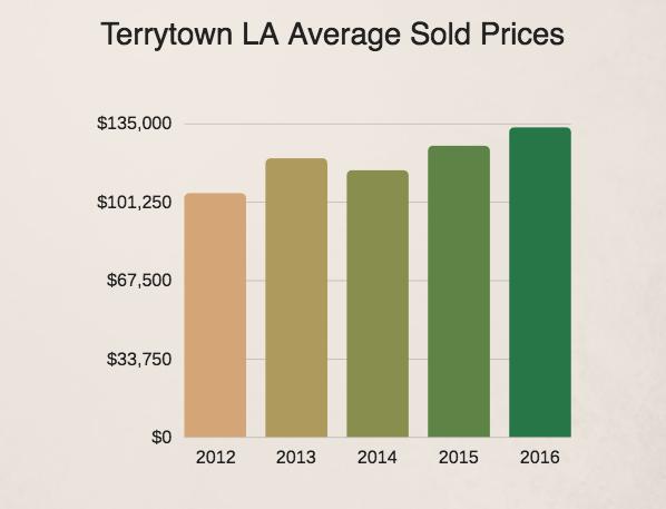 Terrytown Home Prices 2012-2016