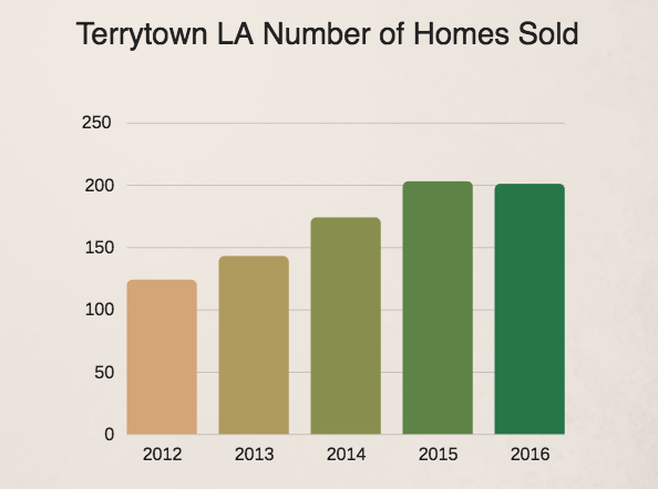 Terrytown homes sold 2012-2016