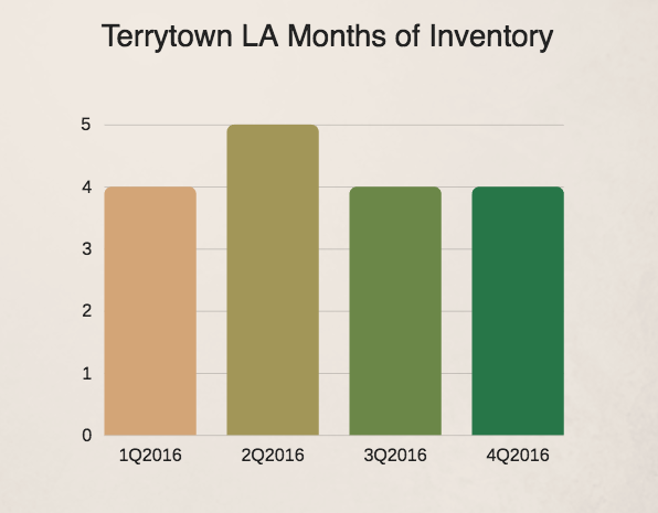 Terrytown LA real estate market