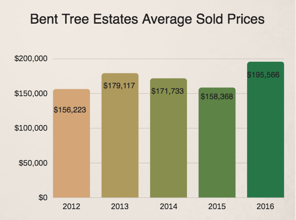 Bent Tree Estates average real estate prices 2016