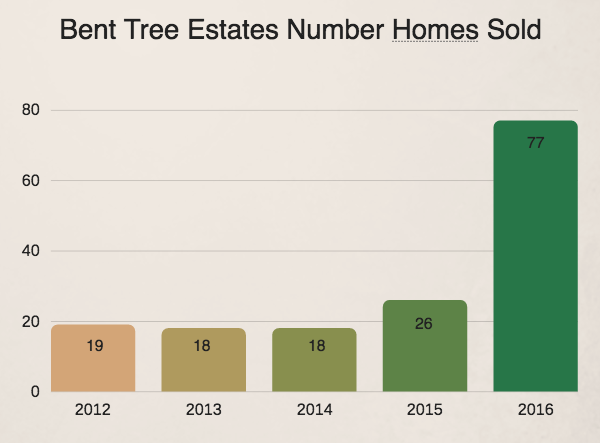 Bent Tree Estates homes sold 2016