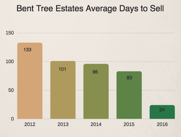 Bent Tree Estates - Average Days to sell a home