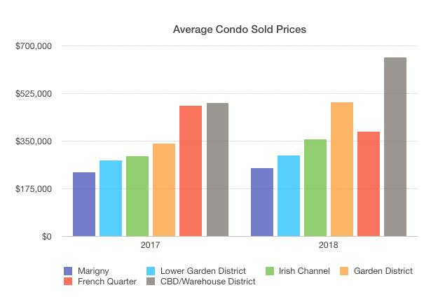 new orleans condos - sold prices as of November 2018