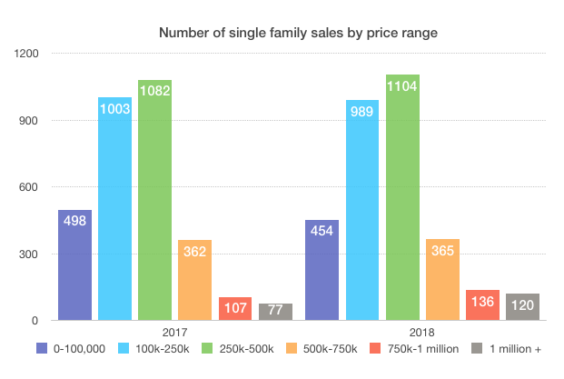 New Orleans single family home sales 2018