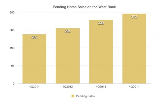 Pending Home Sales on the West Bank of New Orleans 2011-2014