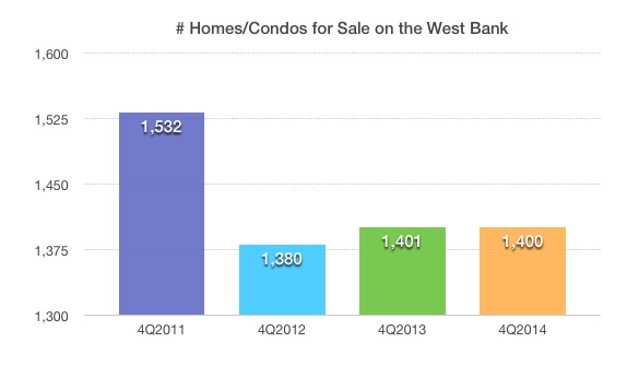 Available Homes and Condos on the West Bank 2011-2014