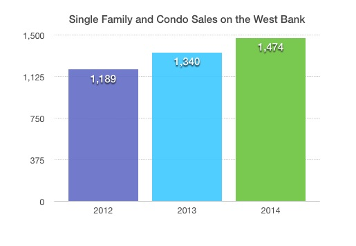 Single Family and condo sales on West Bank 2012-2014