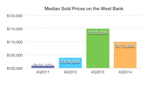 Median Real Estate Prices on the West Bank 2011-2014