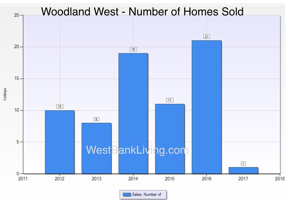 Woodland West Home Sales