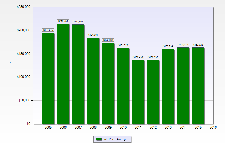 Algiers single family home prices 2005-2015