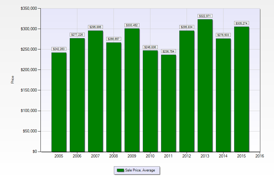 Single family home prices in Belle Chasse LA