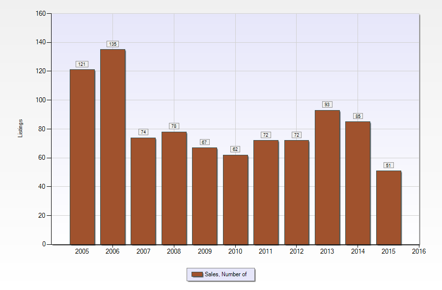 Number of home sales in Belle Chasse LA