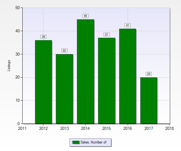 Number of Bellemeade homes sold