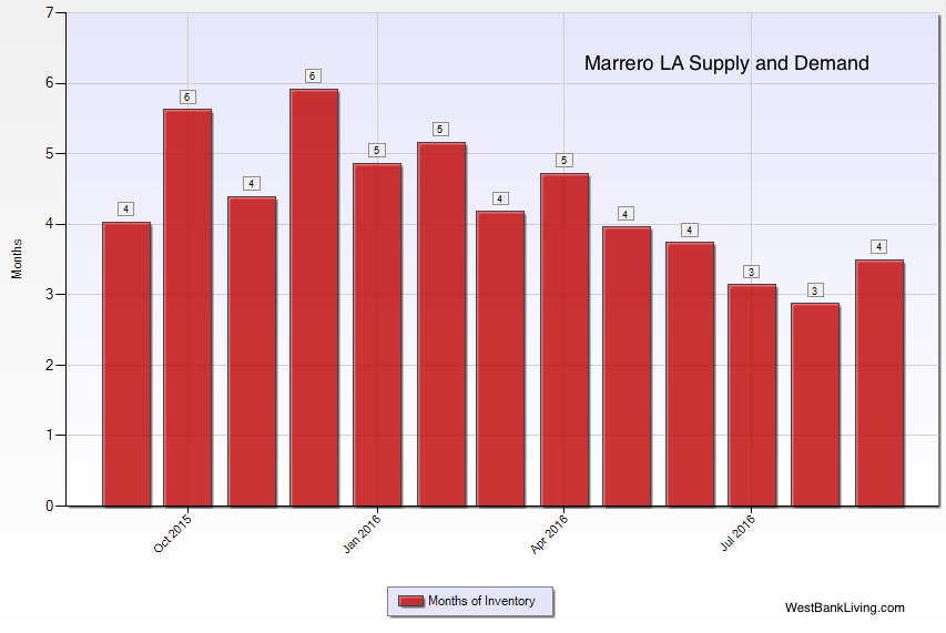 Marrero LA Home Sales - supply and demand