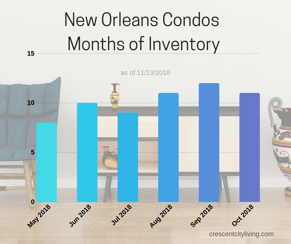 months of inventory :: new orleans condos november 2018