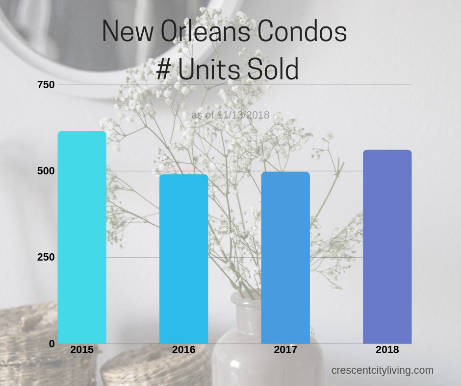 number of new orleans condos sold as of november 2018