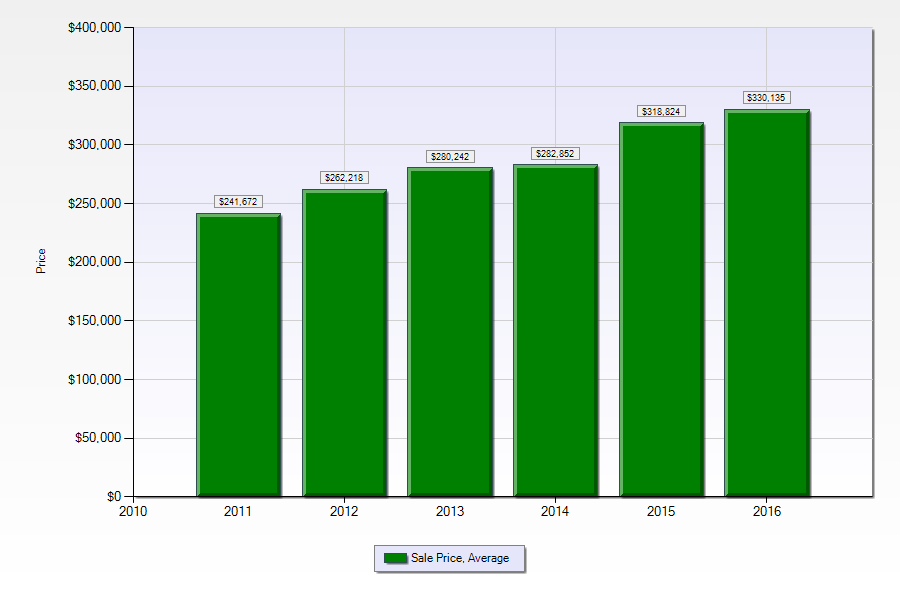 New Orleans average home sale prices