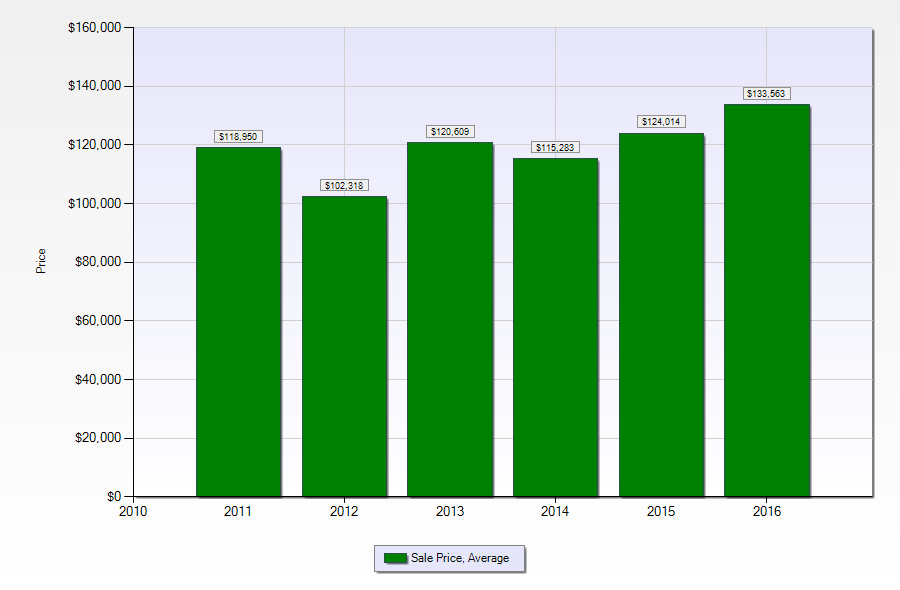 Terrytown LA home sales - average sold prices