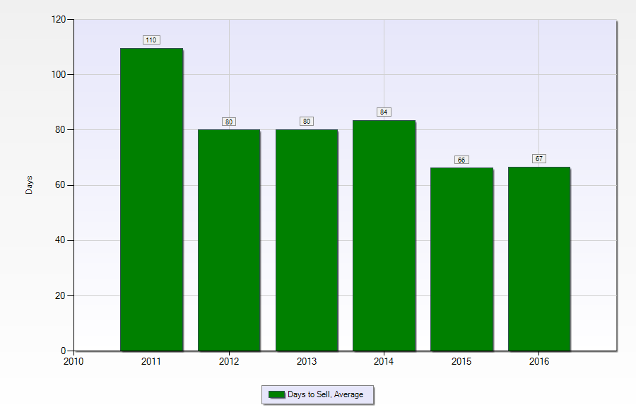 Terrytown LA home sales - average days to sell